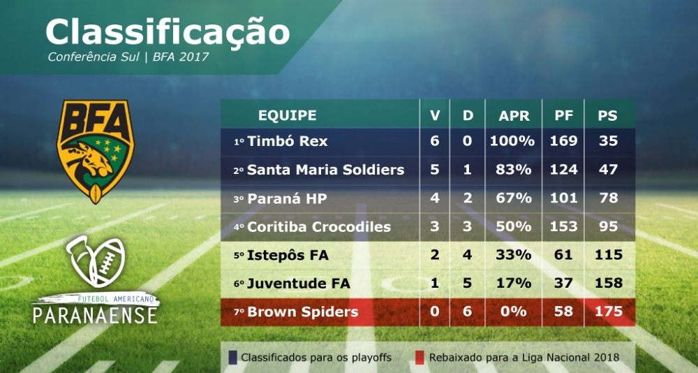 Classificacao final conf sul-01