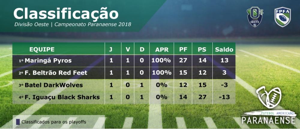 Classificacao paranaense 2018-02