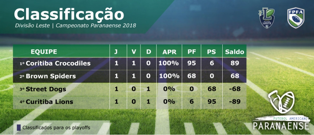 Classificacao paranaense 2018-03