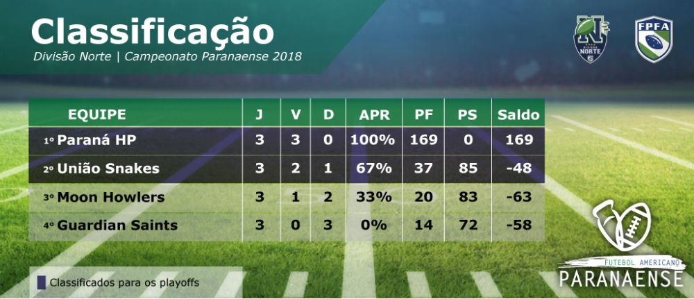 Classificacao paranaense 2018-01
