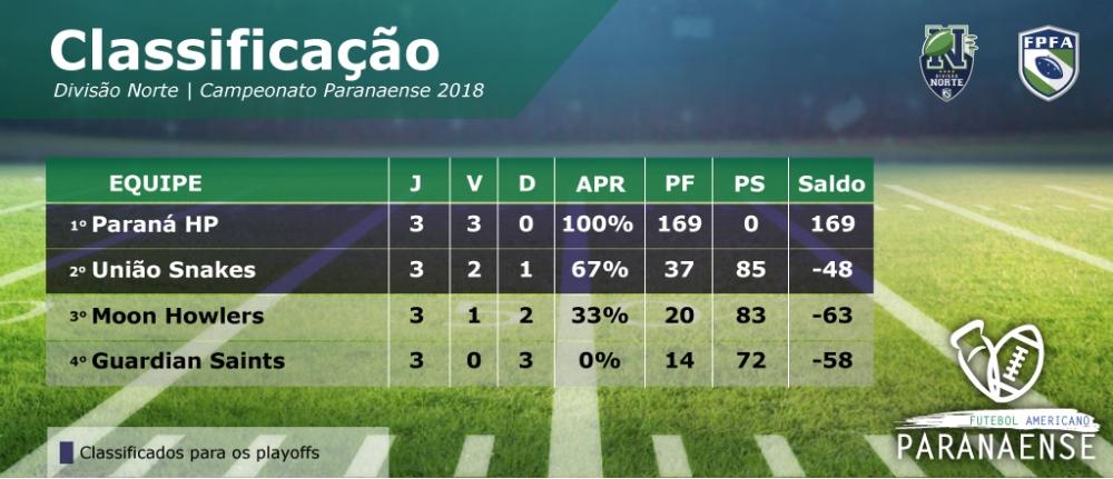 Classificacao paranaense 2018-01