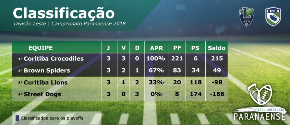 Classificacao paranaense 2018-03