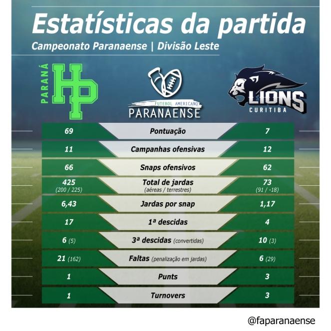 66_ PR19_ Estatistica HP Lions-01