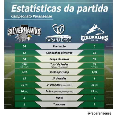 78_ PR19_ Estatistica Silverhawks Cold Killers-01