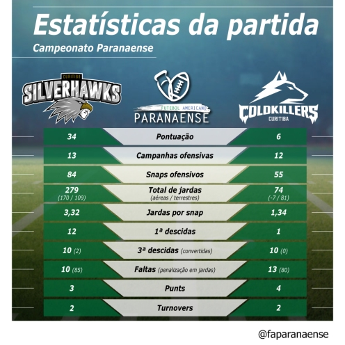 78_ PR19_ Estatistica Silverhawks Cold Killers-01